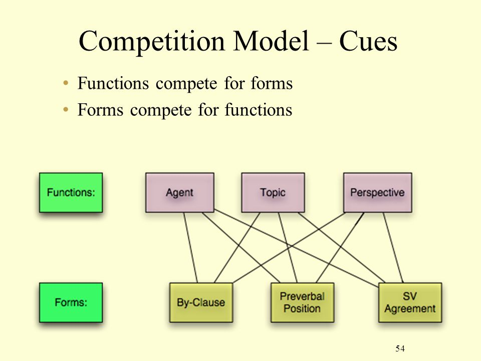 54 Competition Model – Cues Functions compete for forms Forms compete for functions