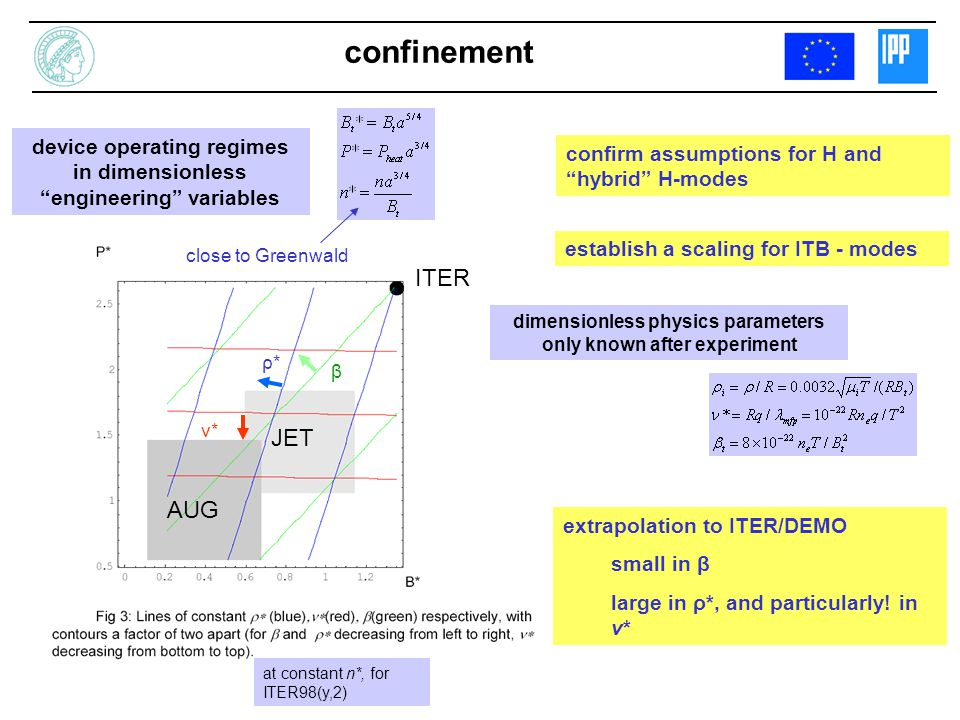 confinement confirm assumptions for H and hybrid H-modes establish a scaling for ITB - modes at constant n*, for ITER98(y,2) AUG JET ITER device operating regimes in dimensionless engineering variables dimensionless physics parameters only known after experiment close to Greenwald extrapolation to ITER/DEMO small in β large in ρ*, and particularly.