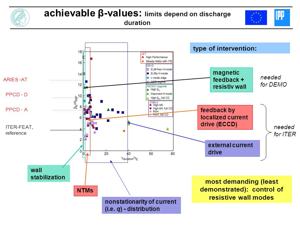achievable β-values: limits depend on discharge duration wall stabilization NTMs nonstationarity of current (i.e.