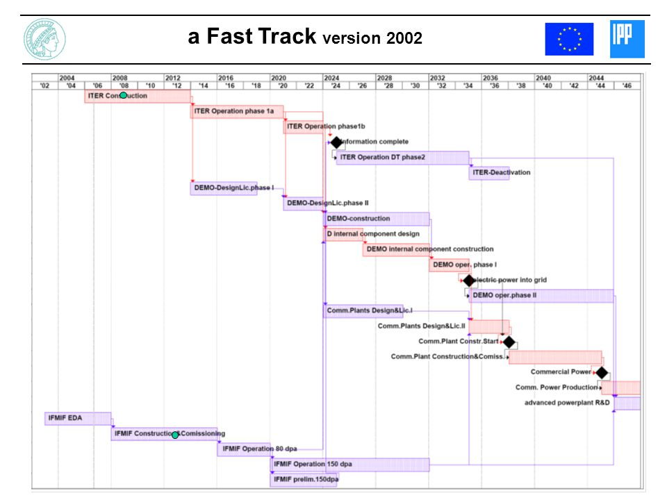 a Fast Track version 2002