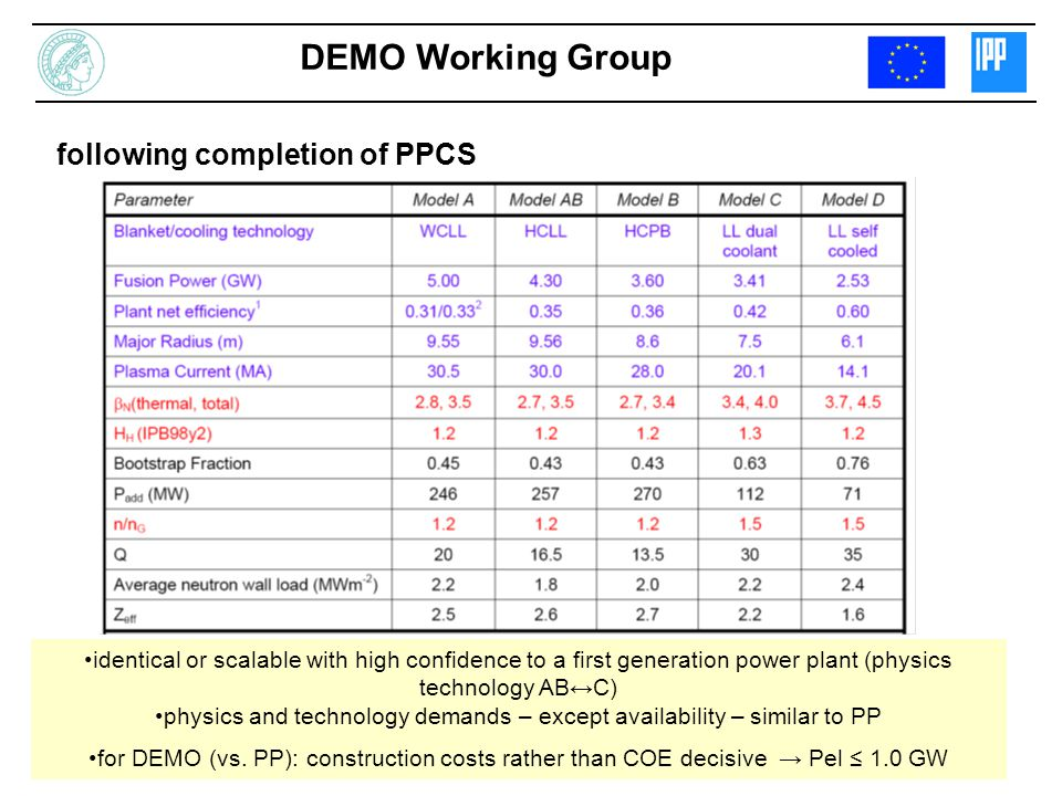 DEMO Working Group following completion of PPCS identical or scalable with high confidence to a first generation power plant (physics technology ABC) physics and technology demands – except availability – similar to PP for DEMO (vs.