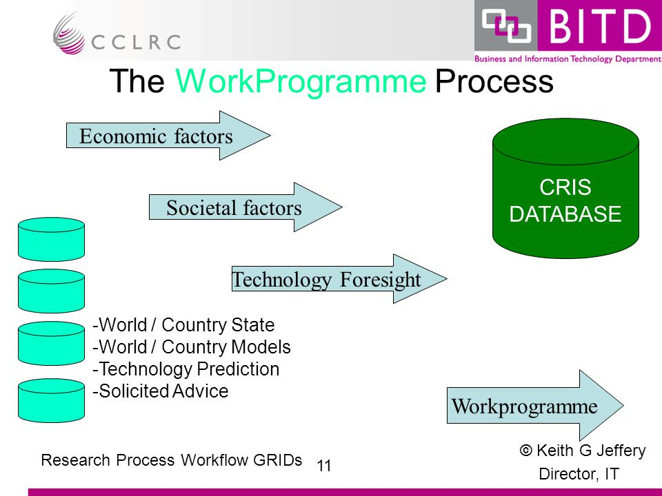 © Keith G Jeffery Director, IT 11 Research Process Workflow GRIDs The WorkProgramme Process Workprogramme Economic factors Societal factors Technology Foresight CRIS DATABASE -World / Country State -World / Country Models -Technology Prediction -Solicited Advice