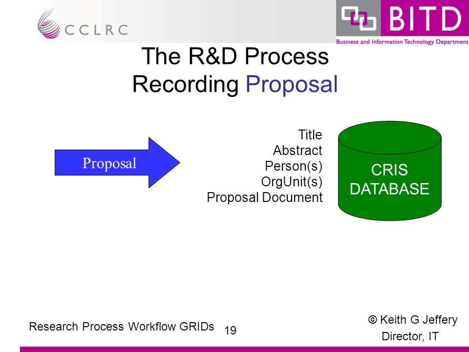 © Keith G Jeffery Director, IT 19 Research Process Workflow GRIDs The R&D Process Recording Proposal Proposal Title Abstract Person(s) OrgUnit(s) Proposal Document CRIS DATABASE