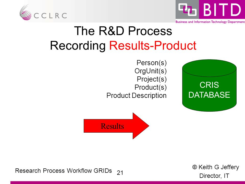 © Keith G Jeffery Director, IT 21 Research Process Workflow GRIDs The R&D Process Recording Results-Product Results Person(s) OrgUnit(s) Project(s) Product(s) Product Description CRIS DATABASE