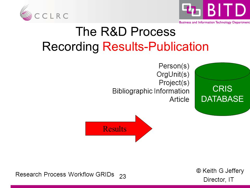© Keith G Jeffery Director, IT 23 Research Process Workflow GRIDs The R&D Process Recording Results-Publication Results Person(s) OrgUnit(s) Project(s) Bibliographic Information Article CRIS DATABASE