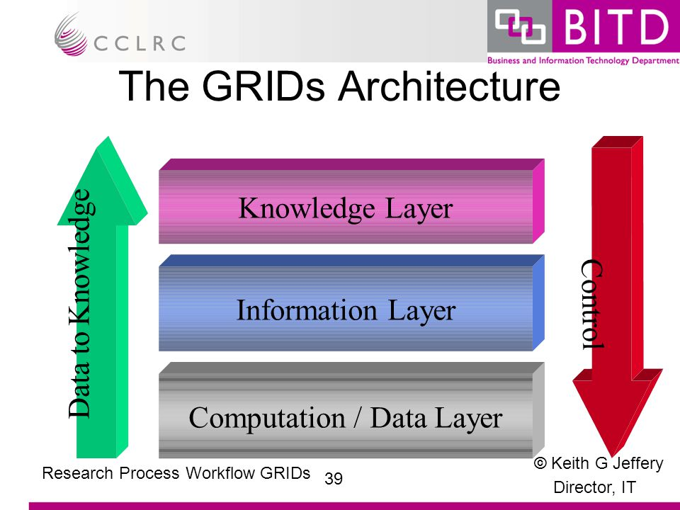 © Keith G Jeffery Director, IT 39 Research Process Workflow GRIDs The GRIDs Architecture Knowledge Layer Information LayerComputation / Data Layer Data to Knowledge Control