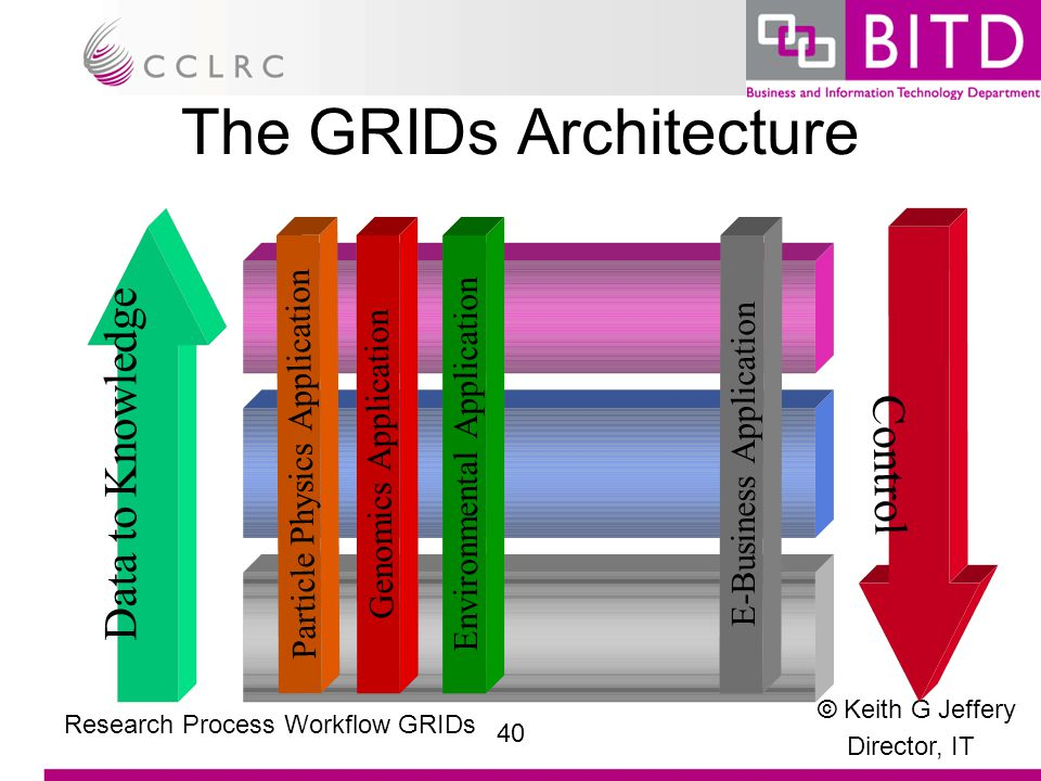 © Keith G Jeffery Director, IT 40 Research Process Workflow GRIDs The GRIDs Architecture Data to Knowledge Control Particle Physics ApplicationGenomics Application Environmental ApplicationE-Business Application
