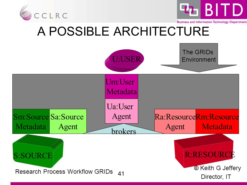 © Keith G Jeffery Director, IT 41 Research Process Workflow GRIDs A POSSIBLE ARCHITECTURE U:USER S:SOURCE R:RESOURCE Rm:Resource Metadata Ra:Resource Agent Ua:User Agent Um:User Metadata Sm:Source Metadata Sa:Source Agent brokers The GRIDs Environment