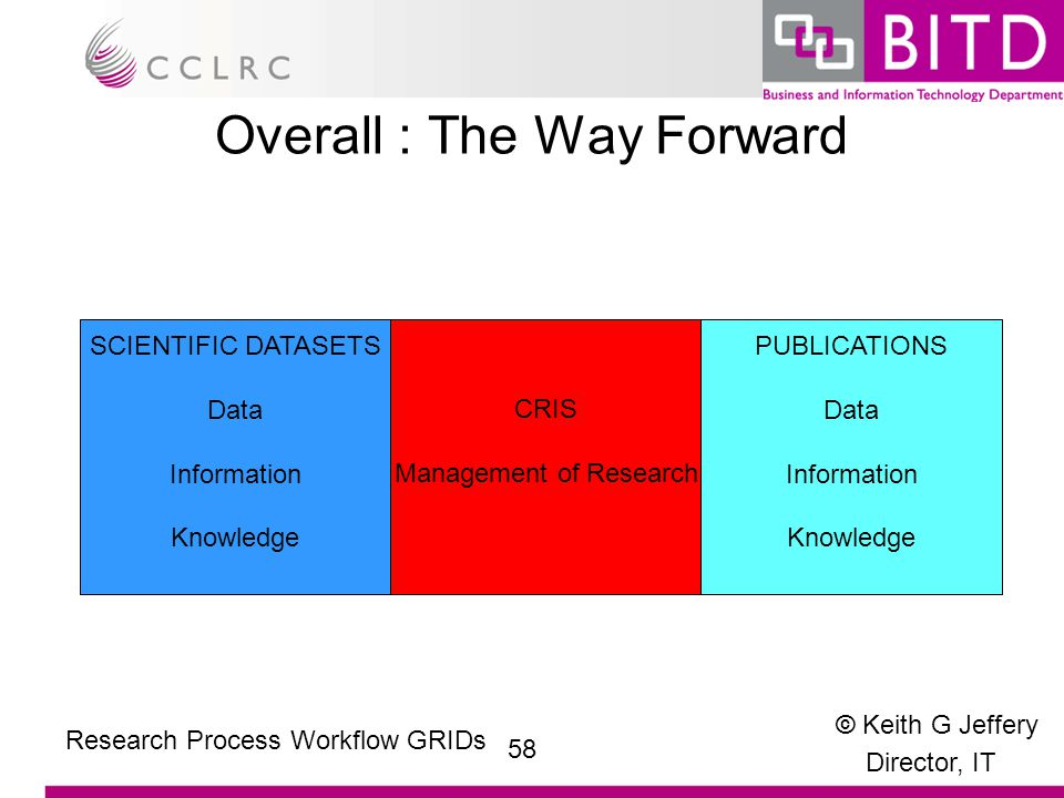 © Keith G Jeffery Director, IT 58 Research Process Workflow GRIDs Overall : The Way Forward SCIENTIFIC DATASETS Data Information Knowledge PUBLICATIONS Data Information Knowledge CRIS Management of Research