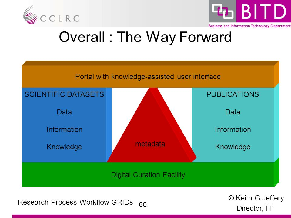 © Keith G Jeffery Director, IT 60 Research Process Workflow GRIDs Overall : The Way Forward Digital Curation Facility SCIENTIFIC DATASETS Data Information Knowledge PUBLICATIONS Data Information Knowledge metadata Portal with knowledge-assisted user interface