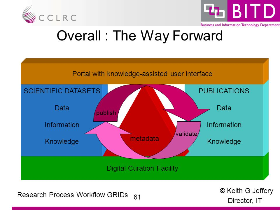 © Keith G Jeffery Director, IT 61 Research Process Workflow GRIDs Overall : The Way Forward Digital Curation Facility SCIENTIFIC DATASETS Data Information Knowledge PUBLICATIONS Data Information Knowledge metadata publish validate Portal with knowledge-assisted user interface