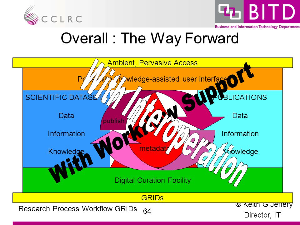 © Keith G Jeffery Director, IT 64 Research Process Workflow GRIDs Overall : The Way Forward Portal with knowledge-assisted user interface Digital Curation Facility SCIENTIFIC DATASETS Data Information Knowledge PUBLICATIONS Data Information Knowledge metadata publish validate GRIDs Ambient, Pervasive Access