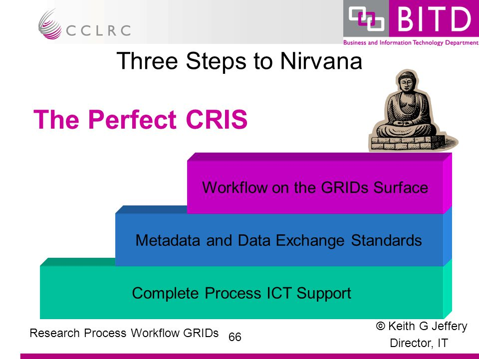© Keith G Jeffery Director, IT 66 Research Process Workflow GRIDs Three Steps to Nirvana Complete Process ICT Support Metadata and Data Exchange Standards Workflow on the GRIDs Surface The Perfect CRIS