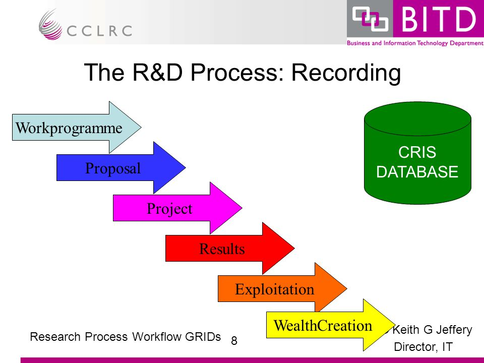 © Keith G Jeffery Director, IT 8 Research Process Workflow GRIDs The R&D Process: Recording Workprogramme Proposal Project Results Exploitation WealthCreation CRIS DATABASE