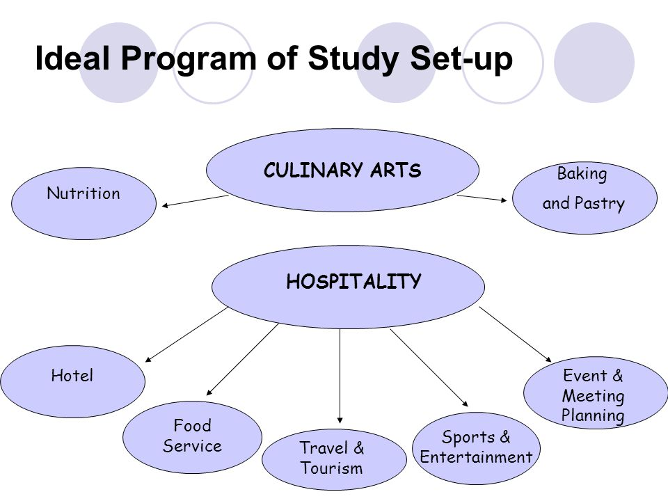 HOSPITALITY Food Service Travel & Tourism Sports & Entertainment Event & Meeting Planning Hotel CULINARY ARTS Nutrition Baking and Pastry Ideal Program of Study Set-up
