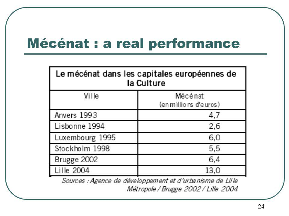 24 Mécénat : a real performance
