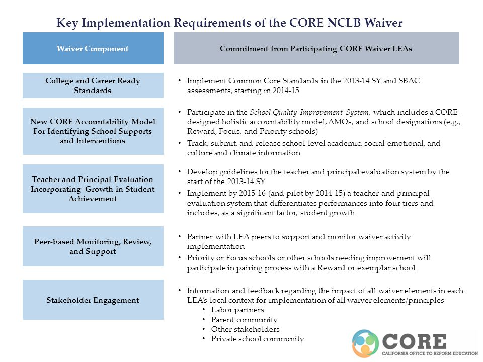 Key Implementation Requirements of the CORE NCLB Waiver College and Career Ready Standards New CORE Accountability Model For Identifying School Supports and Interventions Teacher and Principal Evaluation Incorporating Growth in Student Achievement Peer-based Monitoring, Review, and Support Implement Common Core Standards in the 2013-14 SY and SBAC assessments, starting in 2014-15 Participate in the School Quality Improvement System, which includes a CORE- designed holistic accountability model, AMOs, and school designations (e.g., Reward, Focus, and Priority schools) Track, submit, and release school-level academic, social-emotional, and culture and climate information Commitment from Participating CORE Waiver LEAs Develop guidelines for the teacher and principal evaluation system by the start of the 2013-14 SY Implement by 2015-16 (and pilot by 2014-15) a teacher and principal evaluation system that differentiates performances into four tiers and includes, as a significant factor, student growth Waiver Component Partner with LEA peers to support and monitor waiver activity implementation Priority or Focus schools or other schools needing improvement will participate in pairing process with a Reward or exemplar school Stakeholder Engagement Information and feedback regarding the impact of all waiver elements in each LEAs local context for implementation of all waiver elements/principles Labor partners Parent community Other stakeholders Private school community