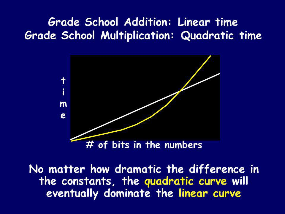 Time complexity of grade school multiplication T(n) = The amount of time grade school multiplication uses to multiply two n-bit numbers T(n) is quadratic: T(n) = c 2 n 2 X * * * * * * * * * * * * * * * * * * * * * * * * * * * * n2n2