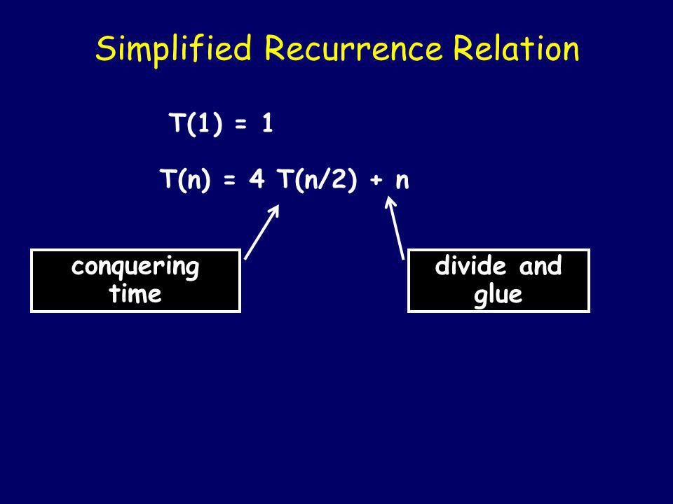 Recurrence Relation T(1) = 1 T(n) = 4 T(n/2) + O(n)