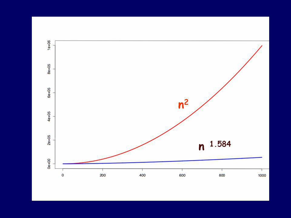 Dramatic Improvement for Large n T(n) = 3n log 2 3 – 2n = Θ (n log 2 3 ) = Θ (n 1.58… ) A huge savings over Θ (n 2 ) when n gets large.