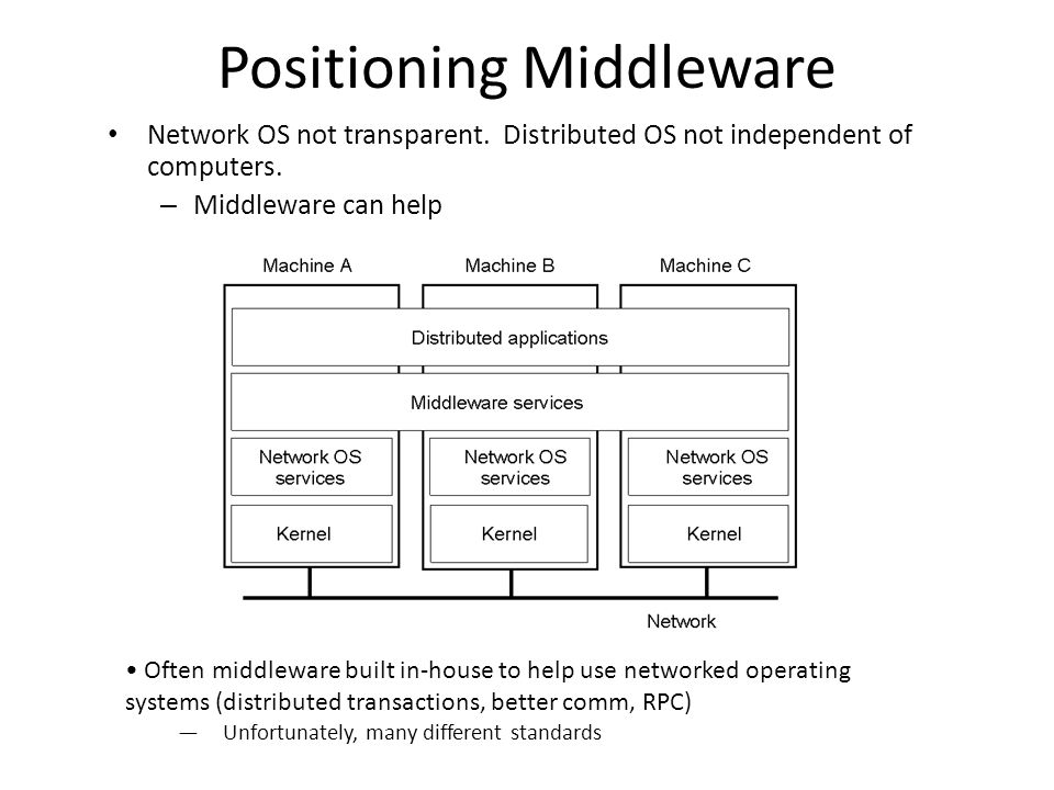 Positioning Middleware Network OS not transparent.