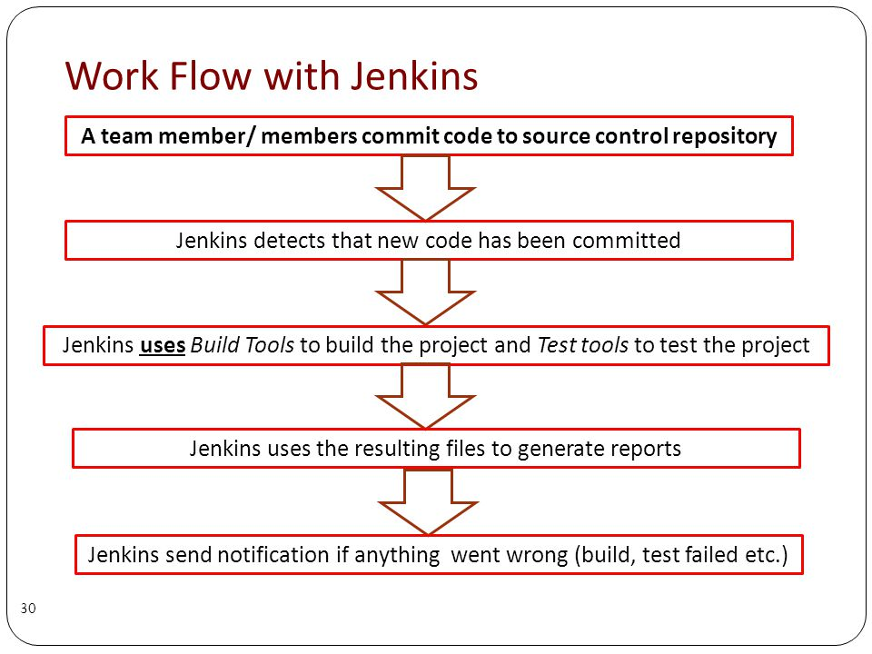Work Flow with Jenkins A team member/ members commit code to source control repository 30 Jenkins detects that new code has been committed Jenkins uses Build Tools to build the project and Test tools to test the project Jenkins uses the resulting files to generate reports Jenkins send notification if anything went wrong (build, test failed etc.)