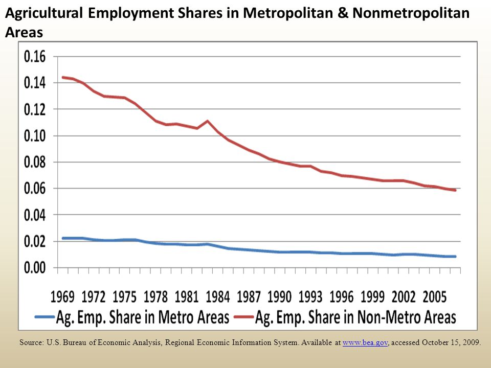Agricultural Employment Shares in Metropolitan & Nonmetropolitan Areas Source: U.S.