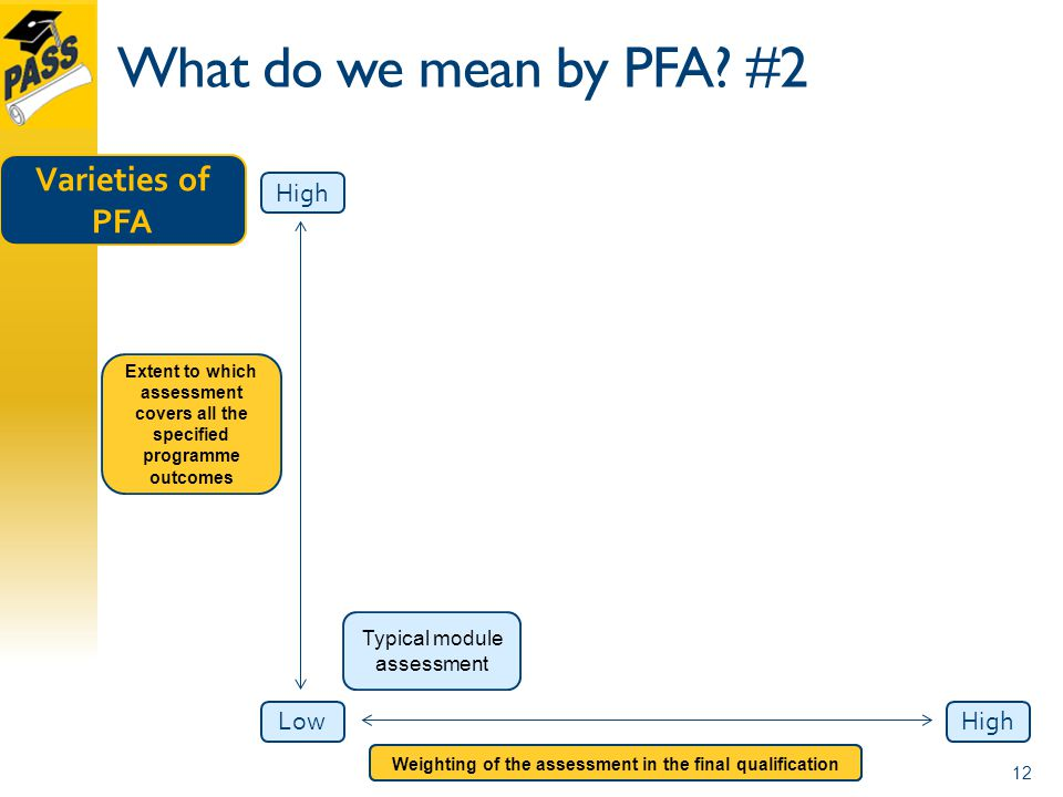 What do we mean by PFA.