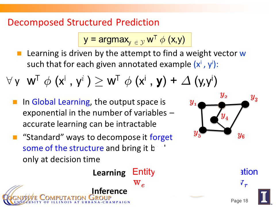 In Global Learning, the output space is exponential in the number of variables – accurate learning can be intractable Standard ways to decompose it forget some of the structure and bring it back only at decision time Decomposed Structured Prediction Learning is driven by the attempt to find a weight vector w such that for each given annotated example (x i, y i ): Page 18 8 y EntityRelation y1y1 y3y3 y6y6 y5y5 y2y2 y4y4 wewe wrwr Learning Inference y1y1 y3y3 y6y6 y5y5 y2y2 y4y4 y = argmax y 2 Y w T Á (x,y) y w T Á ( x i, y i ) ¸ w T Á ( x i, y) + ¢ ( y,y i )
