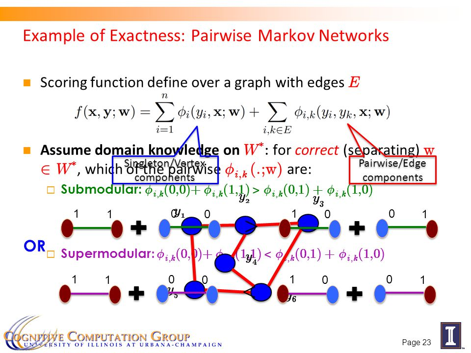Example of Exactness: Pairwise Markov Networks Scoring function define over a graph with edges E Assume domain knowledge on W * : for correct (separating) w 2 W *, which of the pairwise Á i,k (.;w) are: Submodular: Á i,k (0,0)+ Á i,k (1,1) > Á i,k (0,1) + Á i,k (1,0) Supermodular : Á i,k (0,0)+ Á i,k (1,1) < Á i,k (0,1) + Á i,k (1,0) y1y1 y3y3 y6y6 y5y5 y2y2 y4y4 Singleton/Vertex components Pairwise/Edge components 1 1 0 0 1 0 0 1 < 1 1 0 0 1 0 0 1 > OR Page 23
