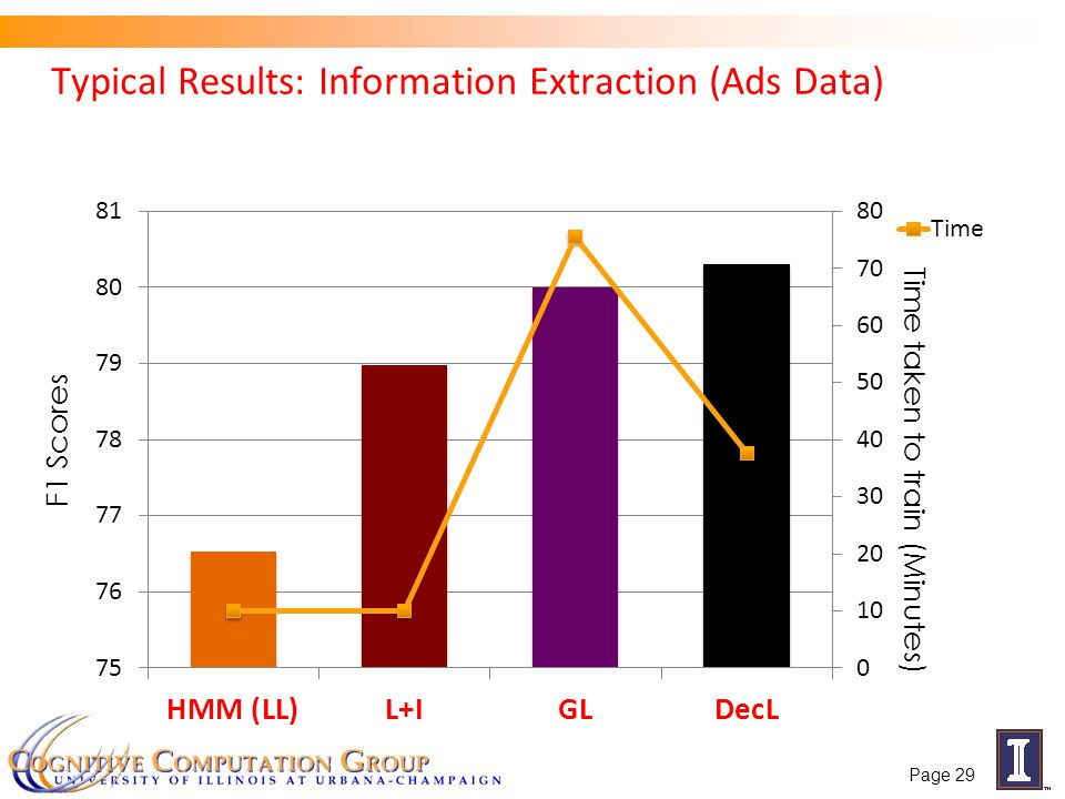 Typical Results: Information Extraction (Ads Data) F1 Scores Time taken to train (Minutes) Page 29
