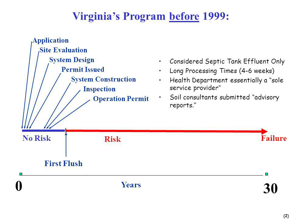 (2) Application Site Evaluation System Design Permit Issued System Construction Inspection Operation Permit First Flush FailureNo Risk Risk Years Virginias Program before 1999: 0 30 Considered Septic Tank Effluent Only Long Processing Times (4-6 weeks) Health Department essentially a sole service provider Soil consultants submitted advisory reports.