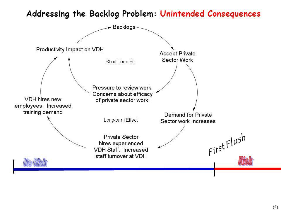 (4) Addressing the Backlog Problem: Unintended Consequences First Flush