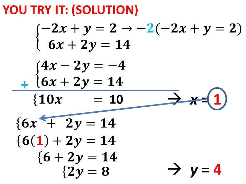 YOU TRY IT: (SOLUTION) x = 1 + y = 4
