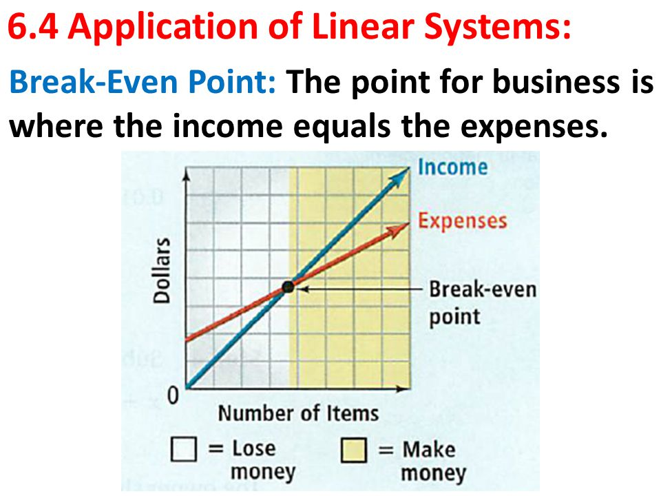 6.4 Application of Linear Systems: Break-Even Point: The point for business is where the income equals the expenses.