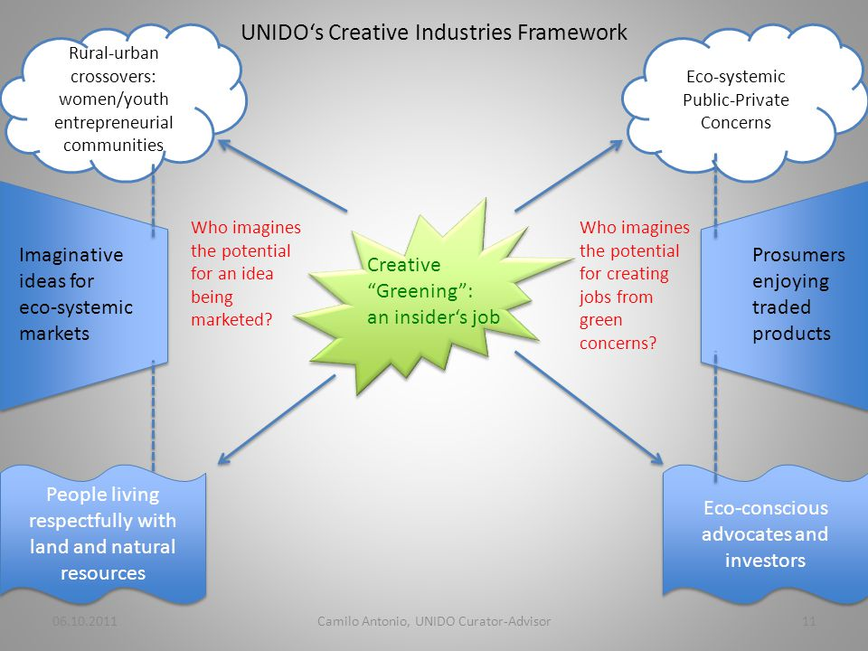UNIDOs Creative Industries Framework Creative Greening: an insiders job Who imagines the potential for an idea being marketed.