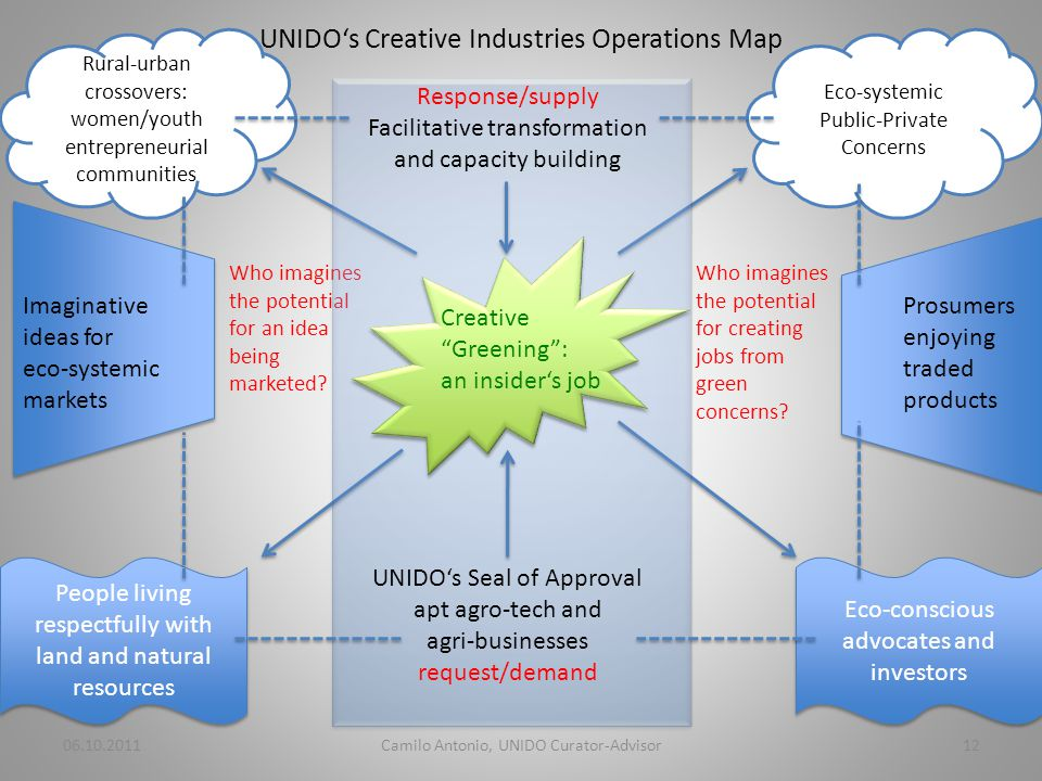 UNIDOs Creative Industries Operations Map Who imagines the potential for an idea being marketed.