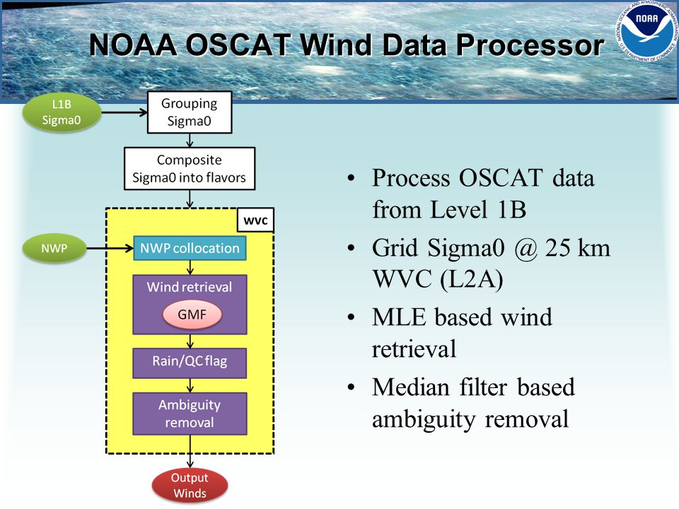 NOAA OSCAT Wind Data Processor Process OSCAT data from Level 1B Grid Sigma0 @ 25 km WVC (L2A) MLE based wind retrieval Median filter based ambiguity removal