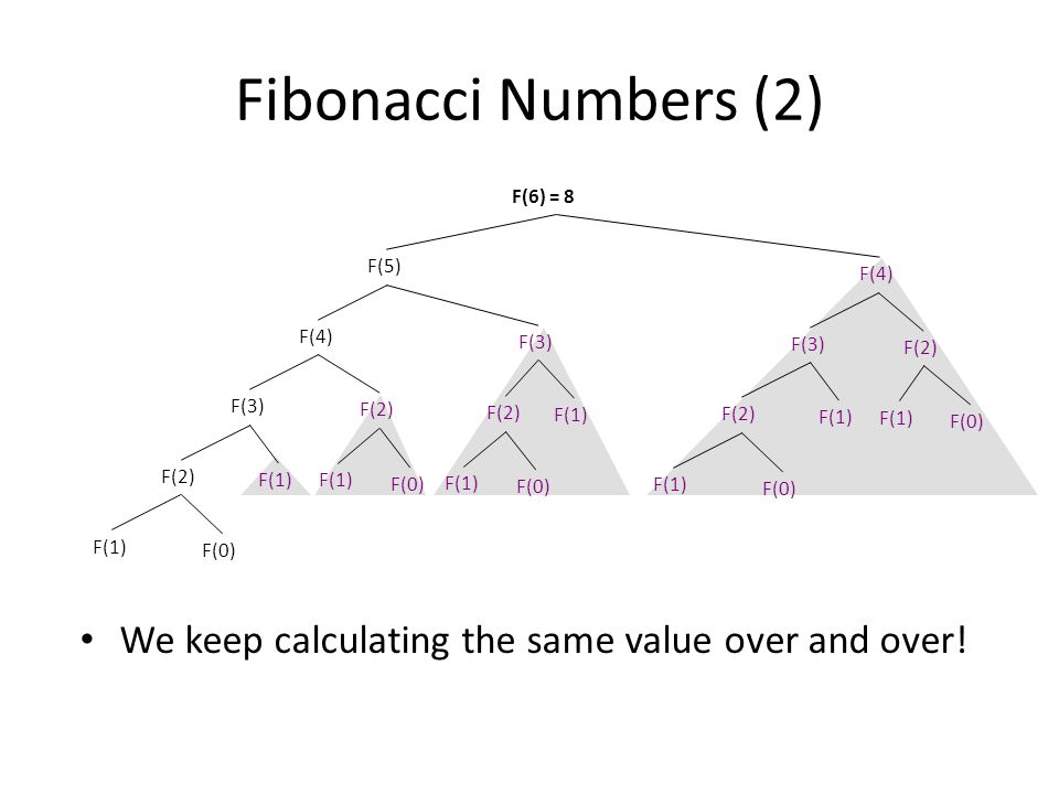 Fibonacci Numbers (2) We keep calculating the same value over and over.