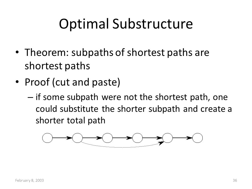 February 8, 200336 Optimal Substructure Theorem: subpaths of shortest paths are shortest paths Proof (cut and paste) – if some subpath were not the shortest path, one could substitute the shorter subpath and create a shorter total path