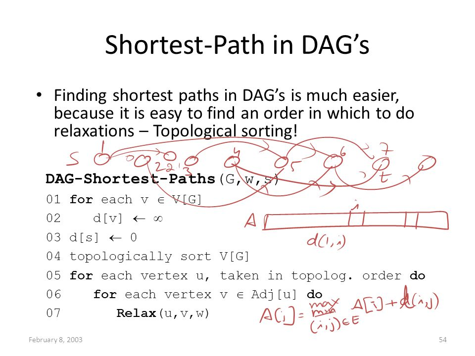 February 8, 200354 Shortest-Path in DAGs Finding shortest paths in DAGs is much easier, because it is easy to find an order in which to do relaxations – Topological sorting.