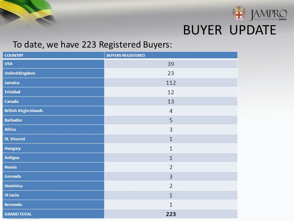 BUYER UPDATE To date, we have 223 Registered Buyers: COUNTRYBUYERS REGISTERED USA 39 United Kingdom 23 Jamaica 112 Trinidad 12 Canada 13 British Virgin Islands 4 Barbados 5 Africa 3 St.