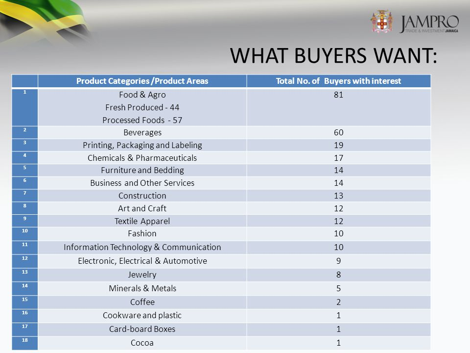 WHAT BUYERS WANT: Product Categories /Product AreasTotal No.