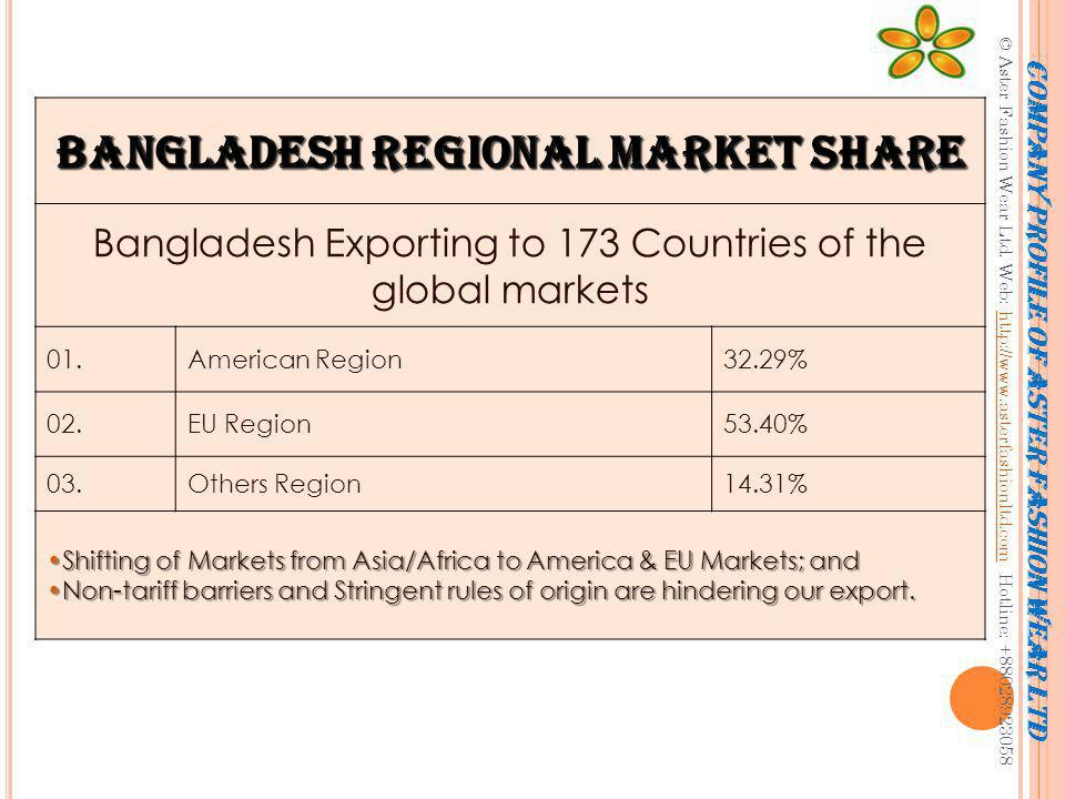 Bangladesh Export Base Bangladesh Exporting 140 items in the global market Share of Major export items are 01.RMG79.28% 5 Items 02.Frozen Foods4.36% 03.Jute goods3.15% 04.Leather2.25% 05.Raw Jute9.11% Company profile of Aster Fashion Wear Ltd © Aster Fashion Wear Ltd.