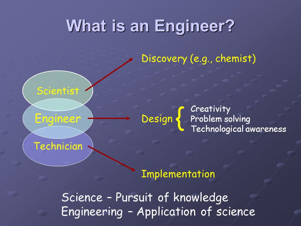 Scientist Technician Engineer Discovery (e.g., chemist) Design Implementation { Creativity Problem solving Technological awareness Science – Pursuit of knowledge Engineering – Application of science What is an Engineer
