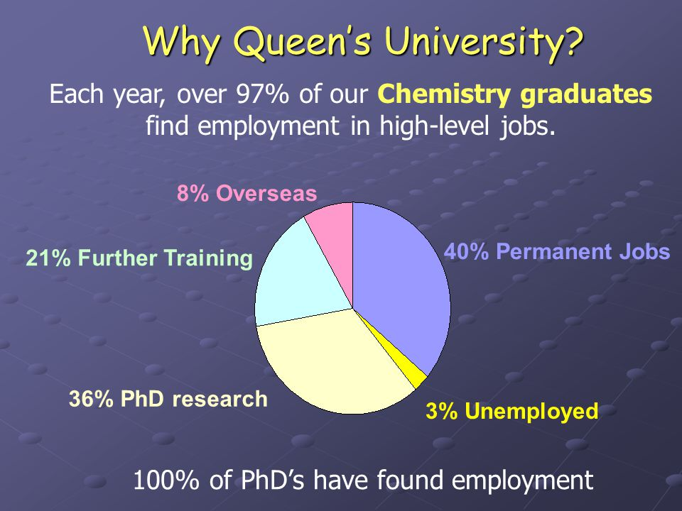 Each year, over 97% of our Chemistry graduates find employment in high-level jobs.