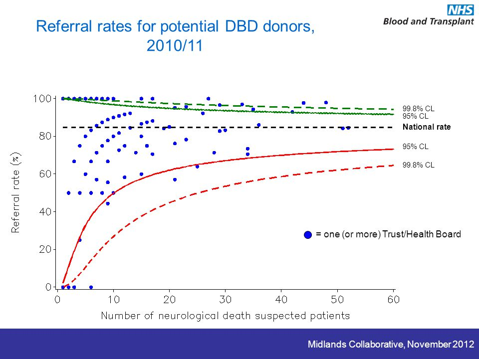 Midlands Collaborative, November 2012 Referral rates for potential DBD donors, 2010/11 = one (or more) Trust/Health Board National rate 95% CL 99.8% CL 95% CL
