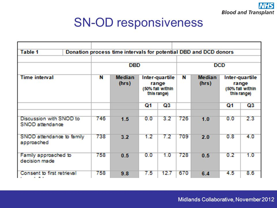 Midlands Collaborative, November 2012 SN-OD responsiveness
