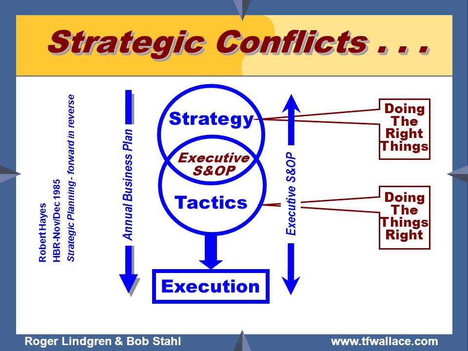Roger Lindgren & Bob Stahl www.tfwallace.com Doing The Right Things Doing The Things Right Strategic Conflicts...