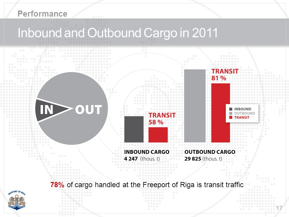 17 Inbound and Outbound Cargo in 2011 Performance 78% of cargo handled at the Freeport of Riga is transit traffic